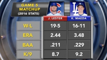 NLCS Game 5 Preview: Los Angeles Dodgers vs. Chicago Cubs