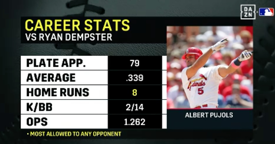 MLB: Ryan Dempster Breaks Down Pitching to Albert Pujols