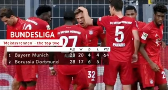 Bundesliga: Bayern Have Not Won the Title Yet Says Coach Hans-Dieter Flick