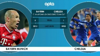 UEFA Champions League: Bayern Munich v Chelsea H2H Preview