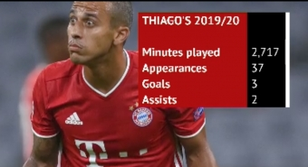 Bundesliga: Bayern Munich's Hans-Dieter Flick Hails Thiago Importance Amid Transfer Speculation