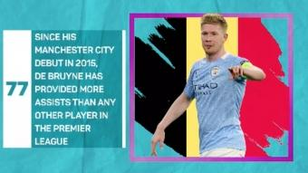 Euro 2020 Ones to Watch: Manchester City's Kevin De Bruyne, Belgium
