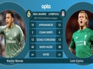 Champions League: Real Madrid v Liverpool Head-to-Head