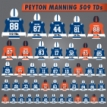All Of Peyton Manning's NFL-Record 509 TDs In 1 Infographic
